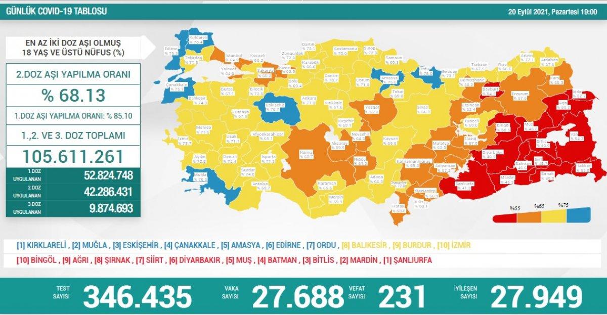 20 Eylül Türkiye nin koronavirüs tablosu #1
