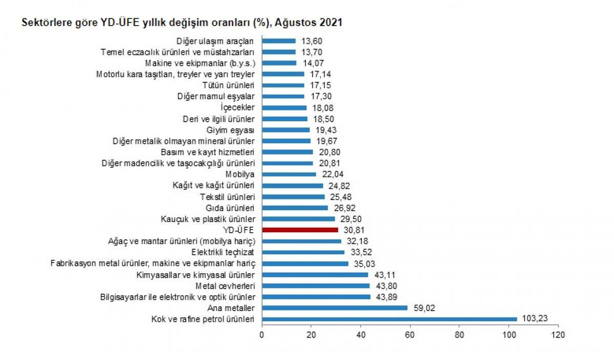 Yurt dışı üretici fiyat endeksi ağustosta yüzde 0,92 azaldı #2