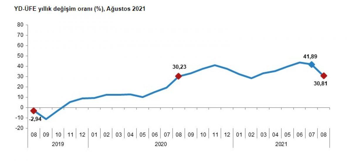 Yurt dışı üretici fiyat endeksi ağustosta yüzde 0,92 azaldı #1