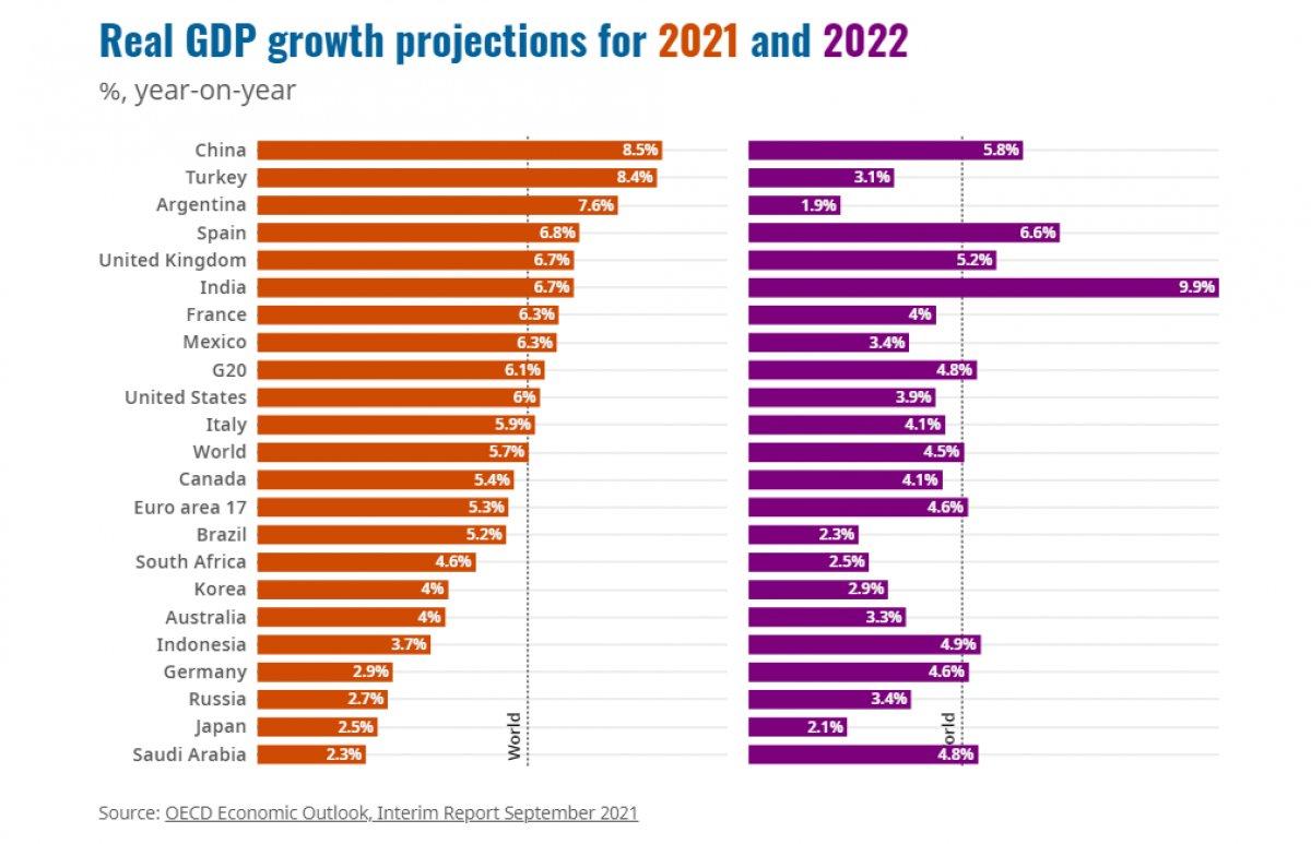 OECD Türkiye nin büyüme tahminini yüzde 5,7 den yüzde 8,4 e çıkardı #1