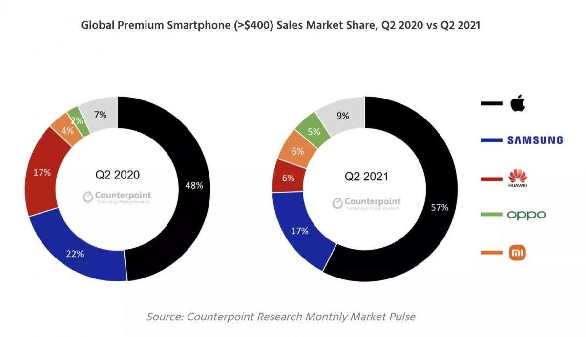 Üst segment telefonlarda en çok satan markalar #1