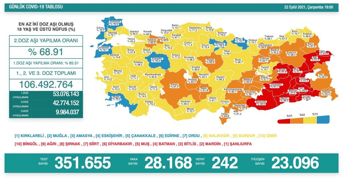 22 Eylül Türkiye nin koronavirüs tablosu #1