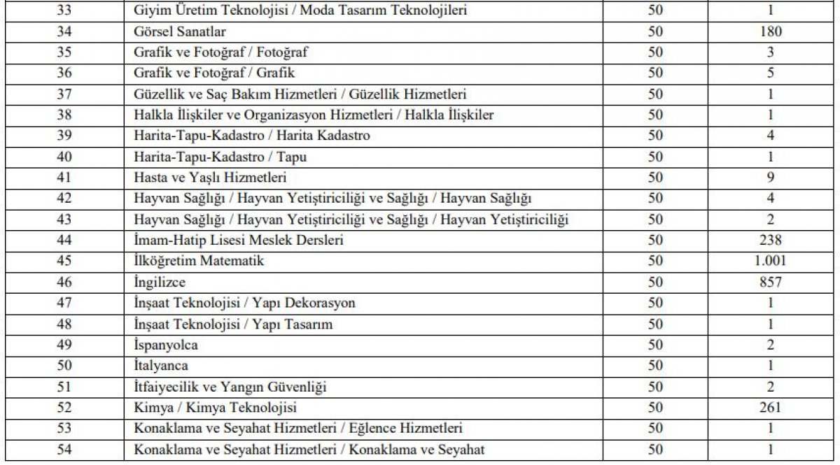 MEB, 15 bin öğretmen alımında branş kontenjanını duyurdu #3