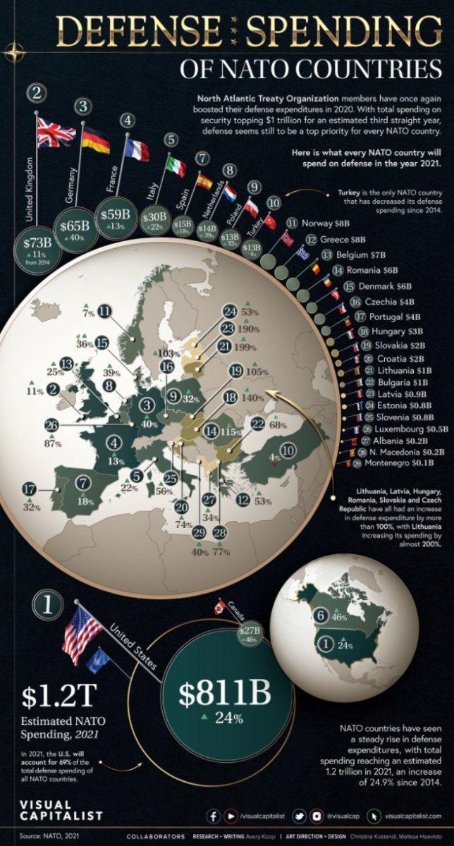 NATO bütçesine en fazla katkı yapan ülkeler #1