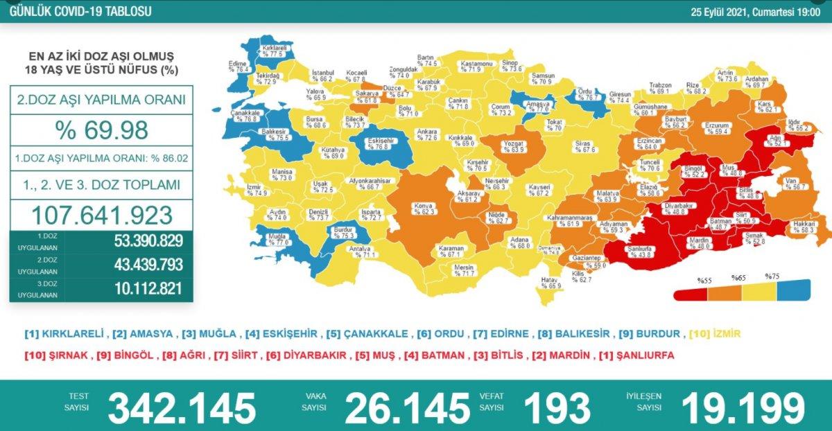 25 Eylül Türkiye nin korona tablosu #1