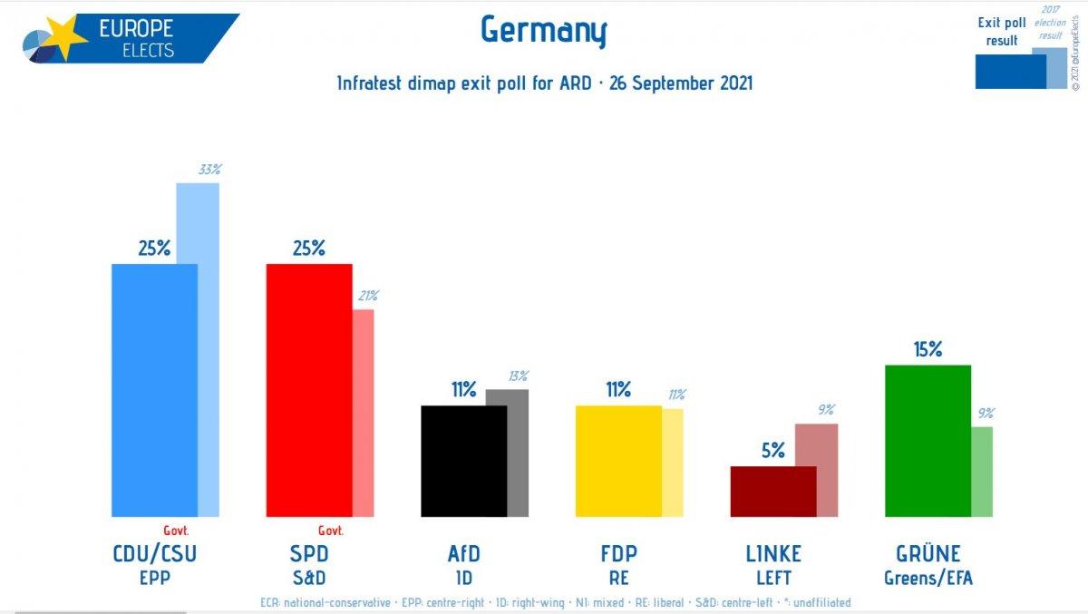Almanya da halk sandık başına gitti #1