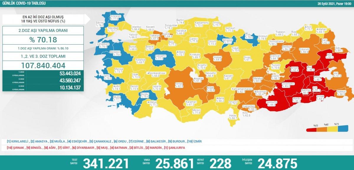 26 Eylül Türkiye nin koronavirüs tablosu #1