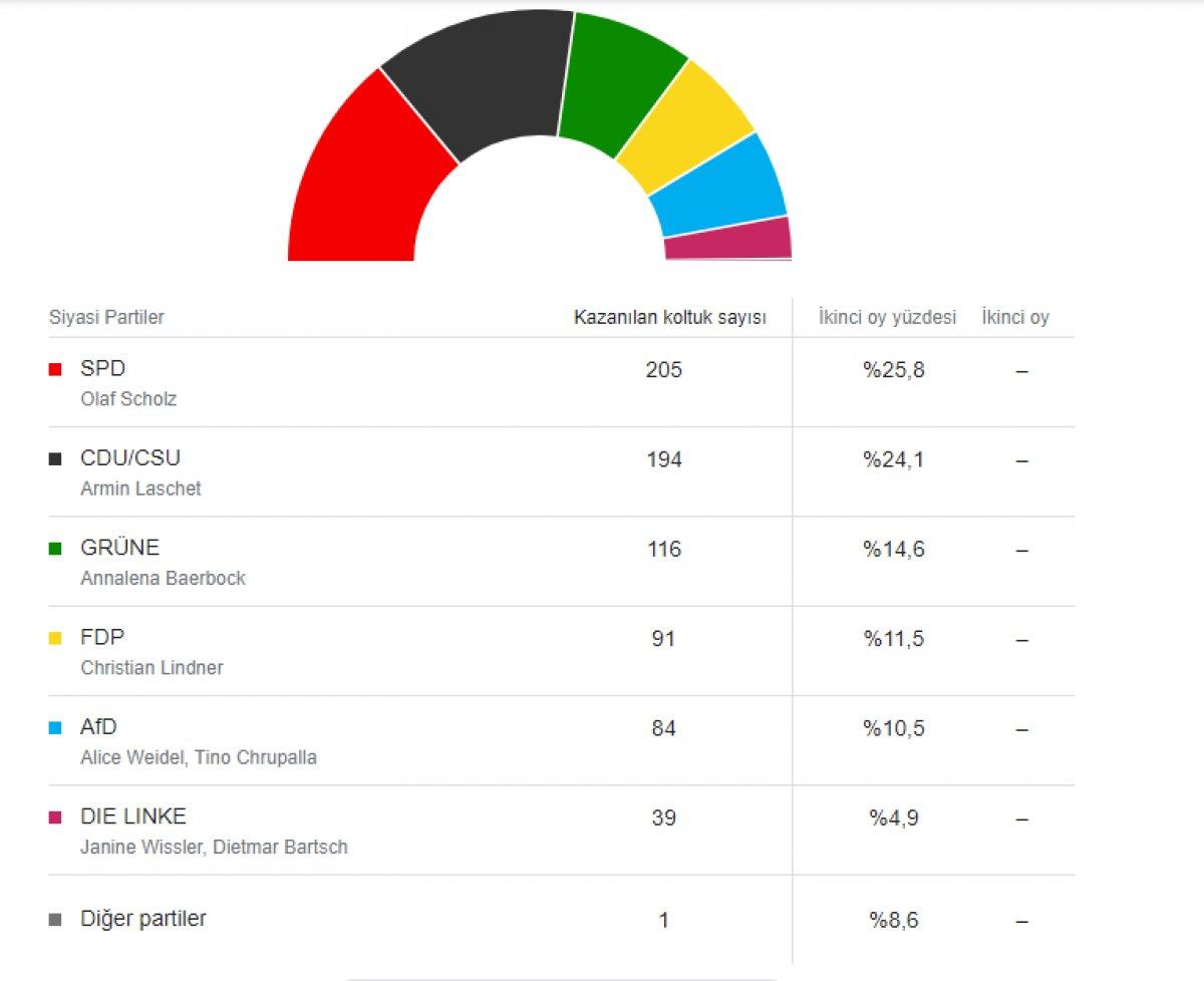 Almanya daki seçimde Sosyal Demokrat Parti oyların yüzde 25,8 ini aldı #1