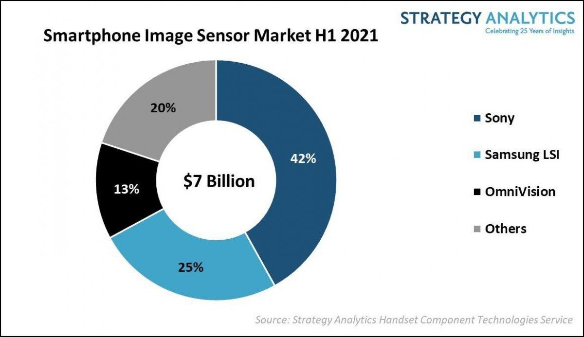 Sony, akıllı telefon kamera sensörlerinde lider  #1