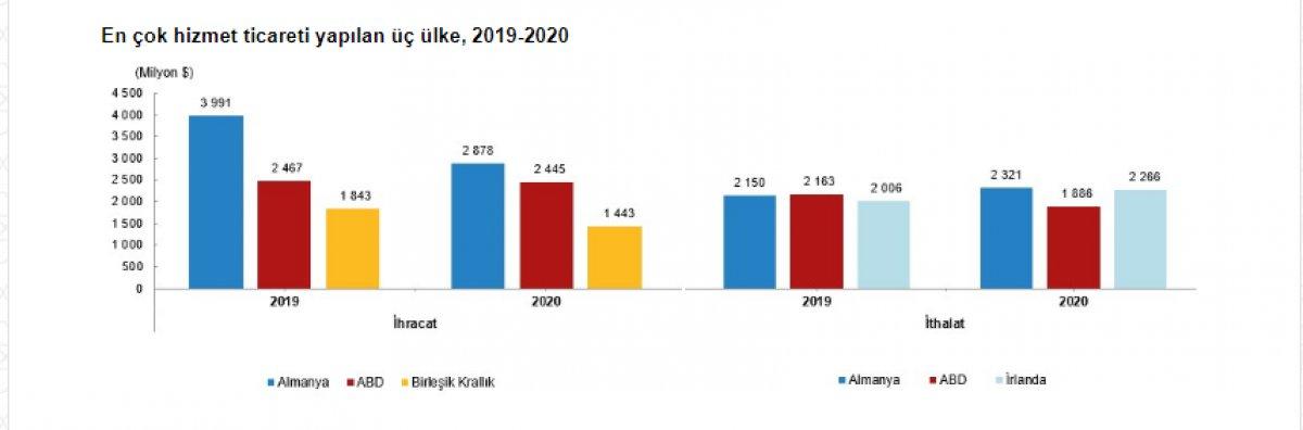 Geçen yılın hizmet ihracatı verileri yayınlandı #4