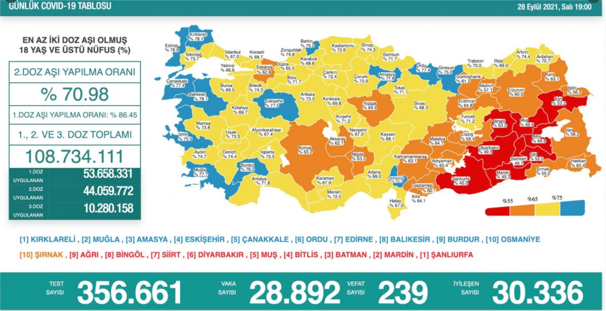 28 Eylül Türkiye nin koronavirüs tablosu #1