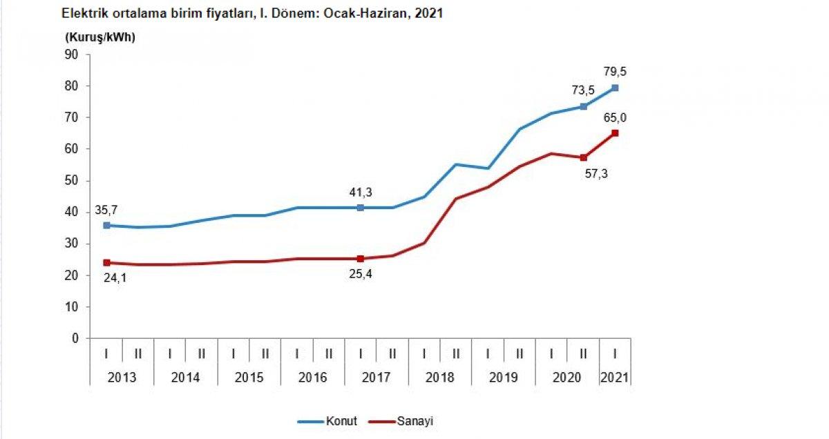 Sanayi ve konutlarda kullanılan elektrik ve doğalgaz fiyatları arttı #1
