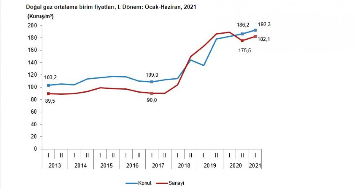 Sanayi ve konutlarda kullanılan elektrik ve doğalgaz fiyatları arttı #4