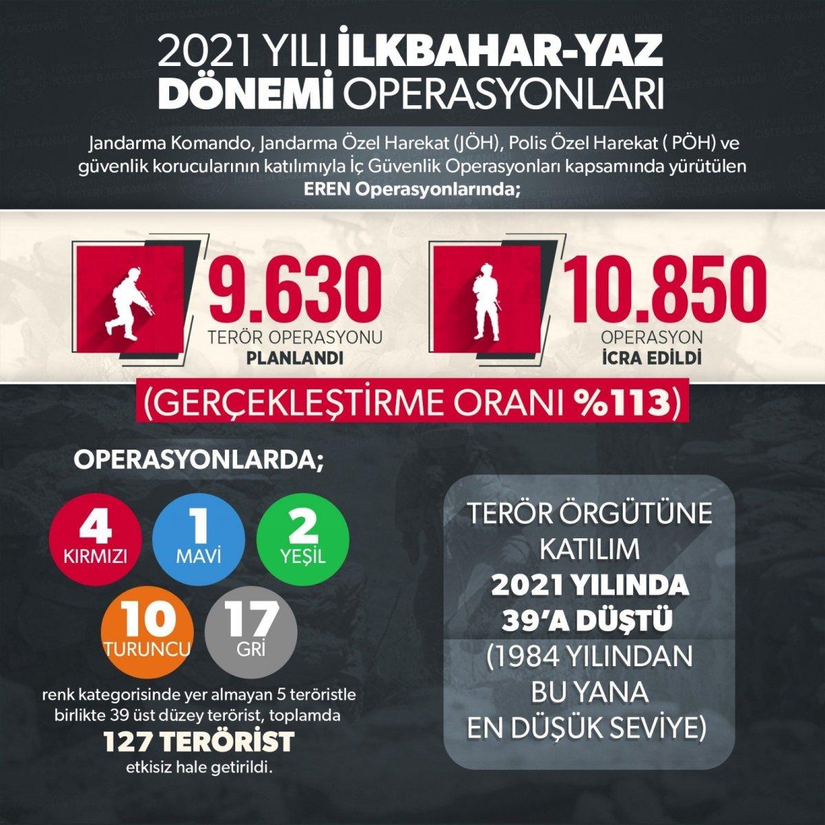 İlkbahar-yaz dönemi operasyonlarında 127 terörist etkisiz hale getirildi #4