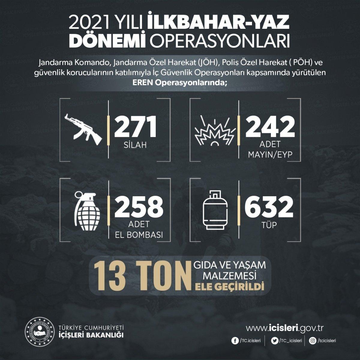 İlkbahar-yaz dönemi operasyonlarında 127 terörist etkisiz hale getirildi #5