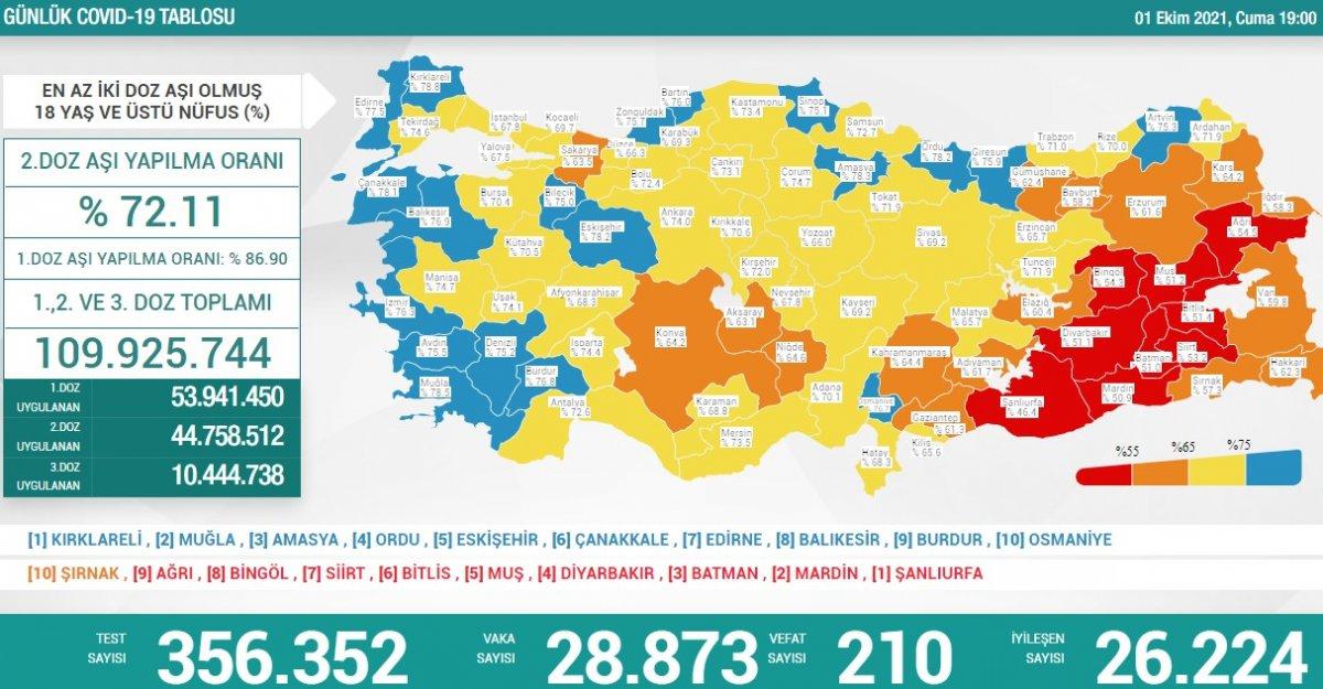 1 Ekim Türkiye nin koronavirüs tablosu #1
