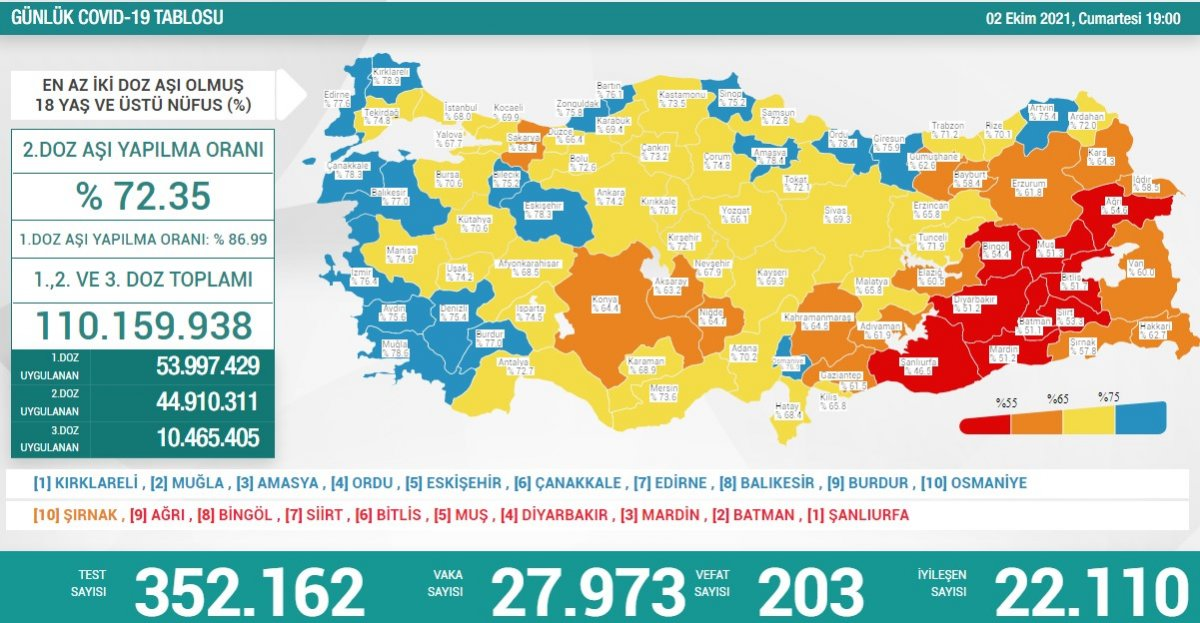 2 Ekim Türkiye nin koronavirüs tablosu #1