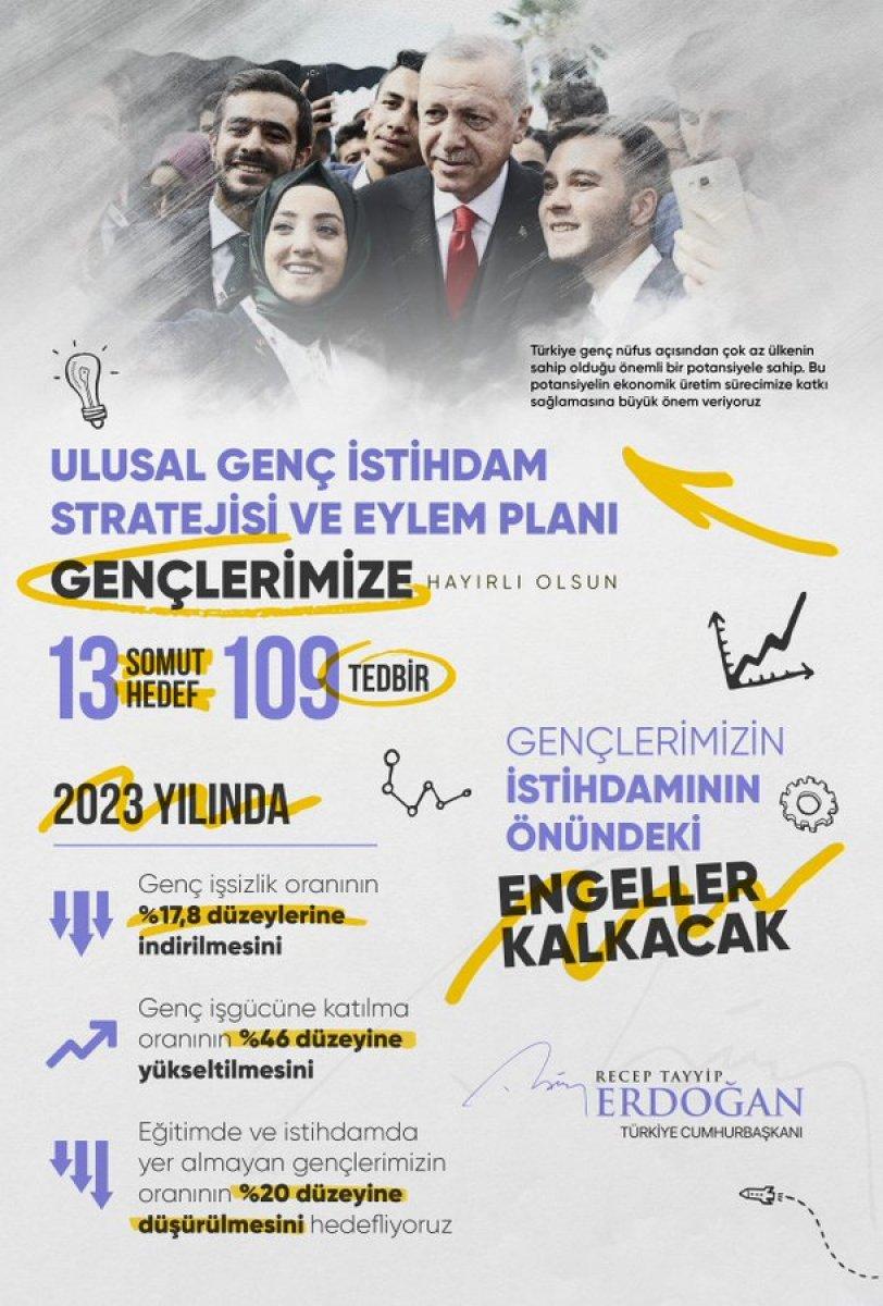 Cumhurbaşkanı Erdoğan dan Ulusal Genç İstihdam Stratejisi ve Eylem Planı paylaşımı #1