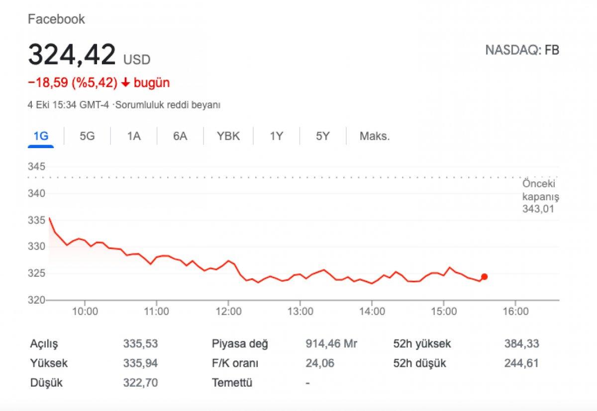 Facebook hisseleri değer kaybetti  #2