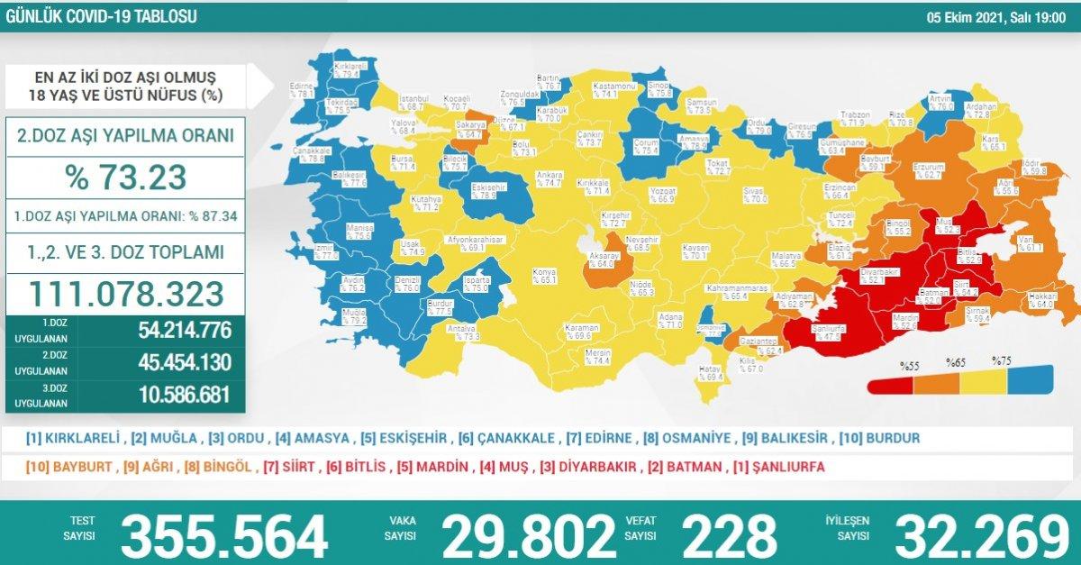 5 Ekim Türkiye nin koronavirüs tablosu #1