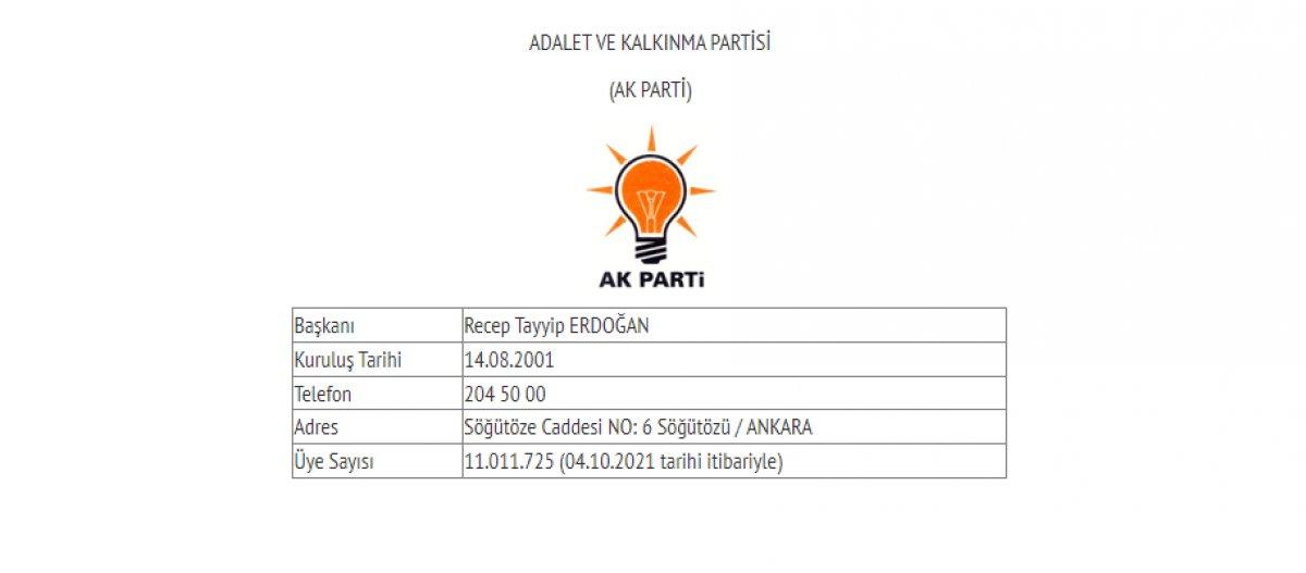 Siyasi partilerin güncel üye sayıları #1