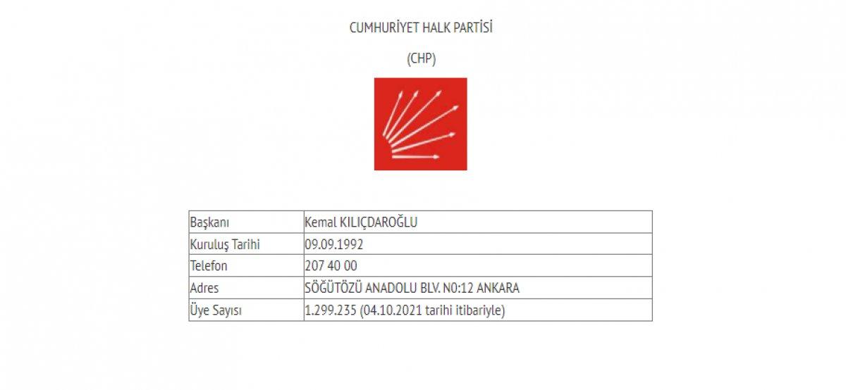Siyasi partilerin güncel üye sayıları #3