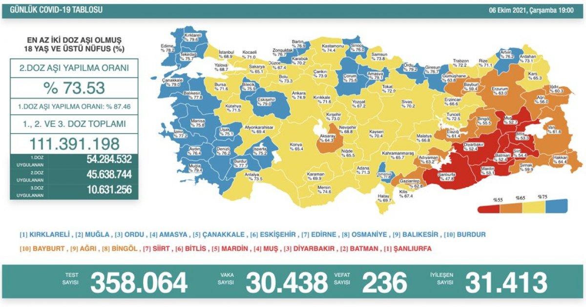 6 Ekim Türkiye nin koronavirüs tablosu #1