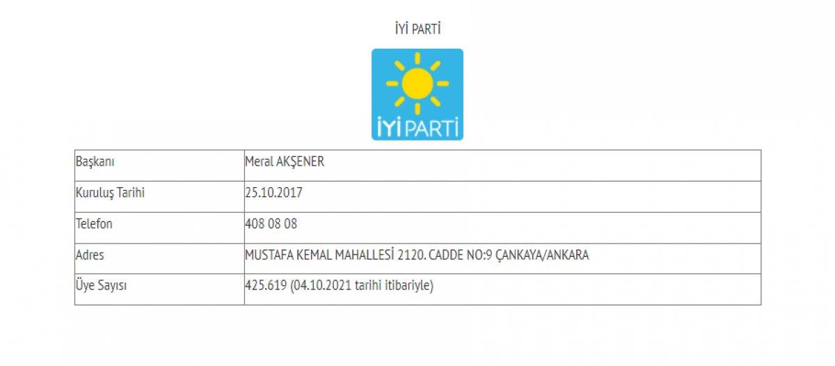 Siyasi partilerin güncel üye sayıları #4