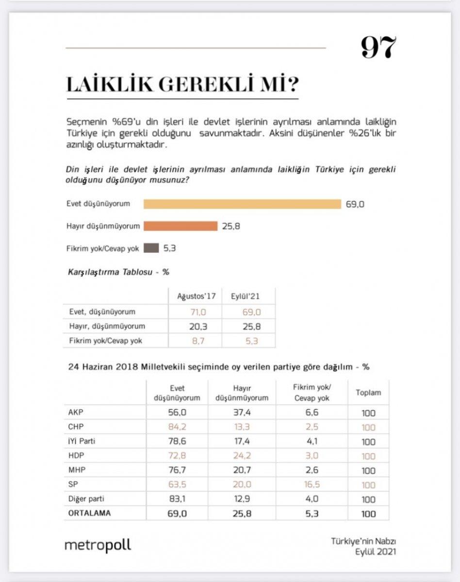 Metropoll ün  Laiklik gerekli mi  anketi  #1