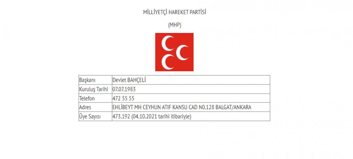 Siyasi partilerin güncel üye sayıları #2