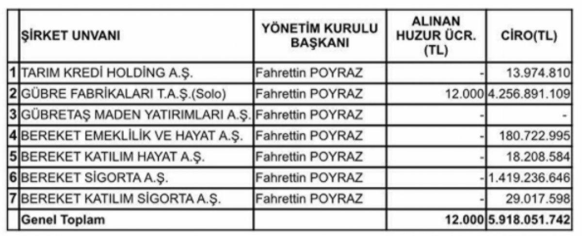 Tarım Kredi Kooperatifleri Genel Müdürü Fahrettin Poyraz dan maaş savunması #1