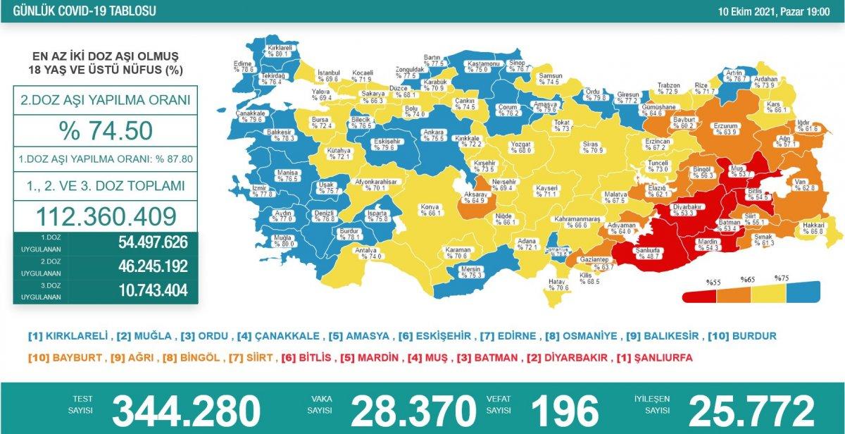 10 Ekim Türkiye nin koronavirüs tablosu #1