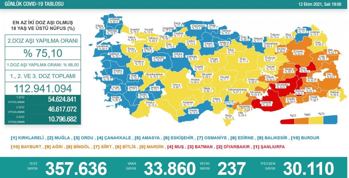 12 Ekim Türkiye nin koronavirüs tablosu #1