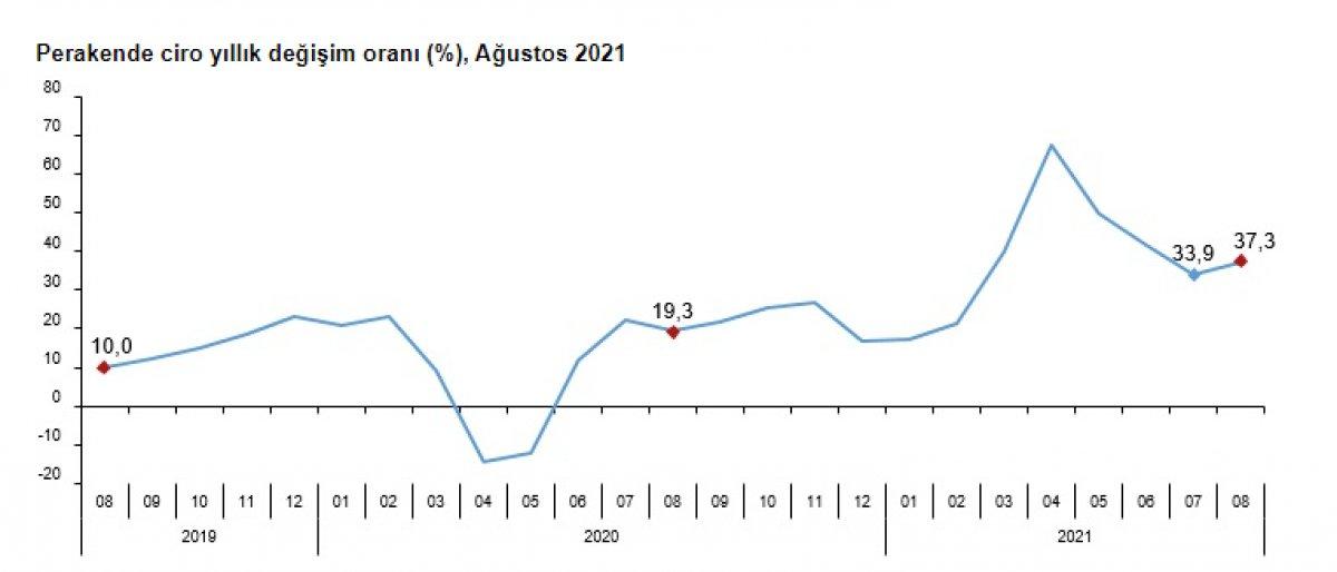 Perakende ciroları yıllık yüzde 37,3 arttı #1