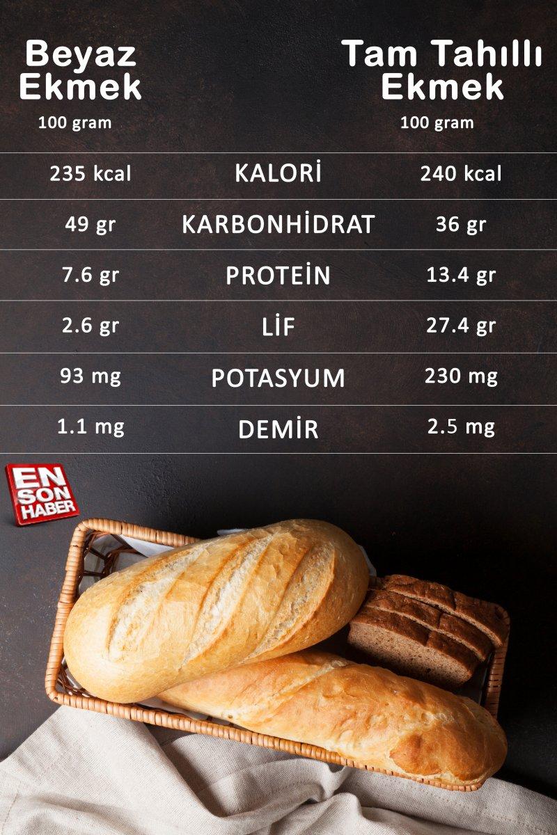 Beyaz veya tam tahıl: Hangi ekmek daha faydalı #2