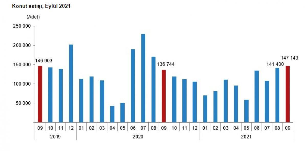 Türkiye de konut satışları eylülde yüzde 7,6 arttı #1