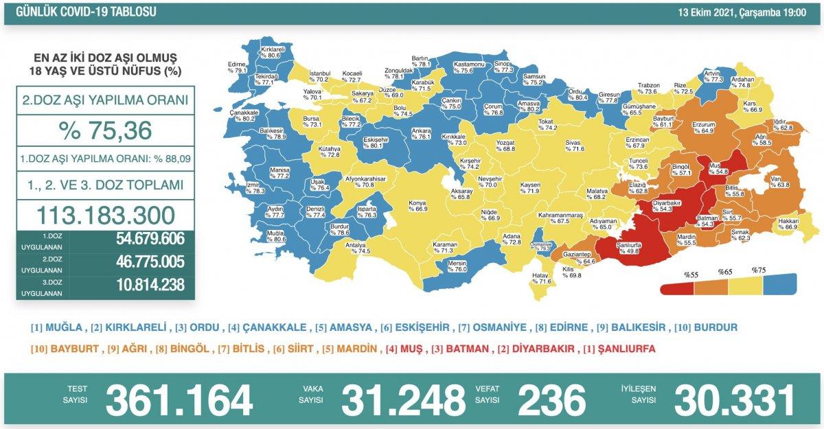 13 Ekim Türkiye nin koronavirüs tablosu #1