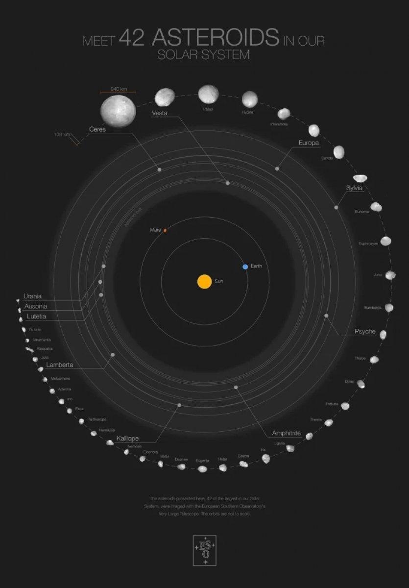 Güneş sistemindeki en büyük 42 göktaşı #2