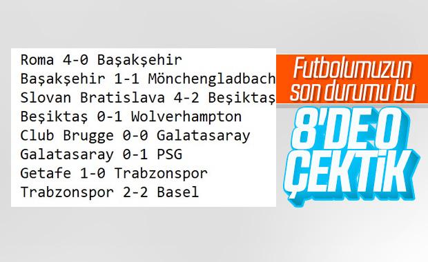 Türk takımları Avrupa'da galibiyet alamadı
