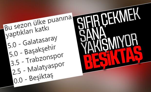 Beşiktaş ülke puanına katkı yapamadı