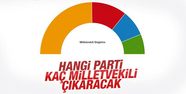 Oy oranlarına göre Meclis sandalye dağılımı