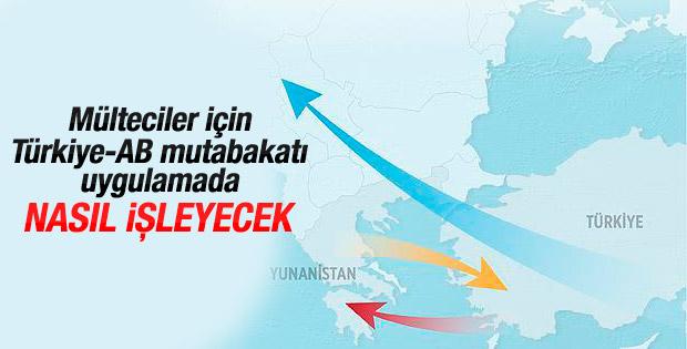 Türkiye ile Avrupa arasındaki göçmen mutabakatı nasıl işleyecek