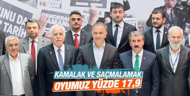 Mustafa Kamalak'ın anketi: Saadet-BBP'nin oyu yüzde 17.9