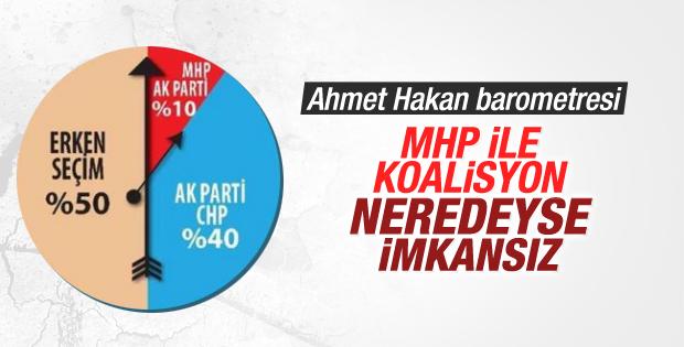 Ahmet Hakan'ın barometresi