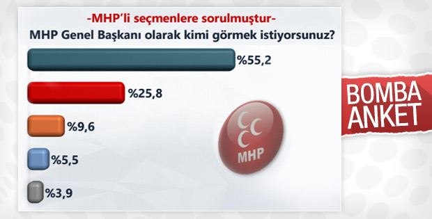 ORC'nin anketine göre MHP'liler Bahçeli kalsın istiyor
