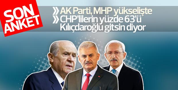 ORC anketinde siyasi partilerin son durumu