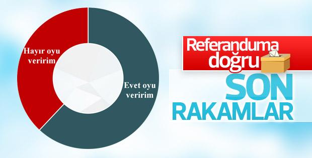 ORC'nin referandum anketi