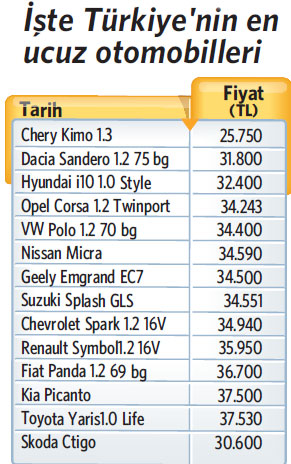 Zamlardan sonra Türkiye'nin en ucuz otomobil fiyatları
