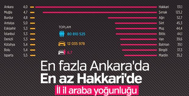 Ankara'da 4 kişiye 1 otomobil düşüyor