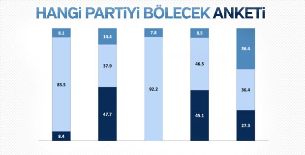 Meral Akşener'e hangi partiden ne kadar oy gidecek